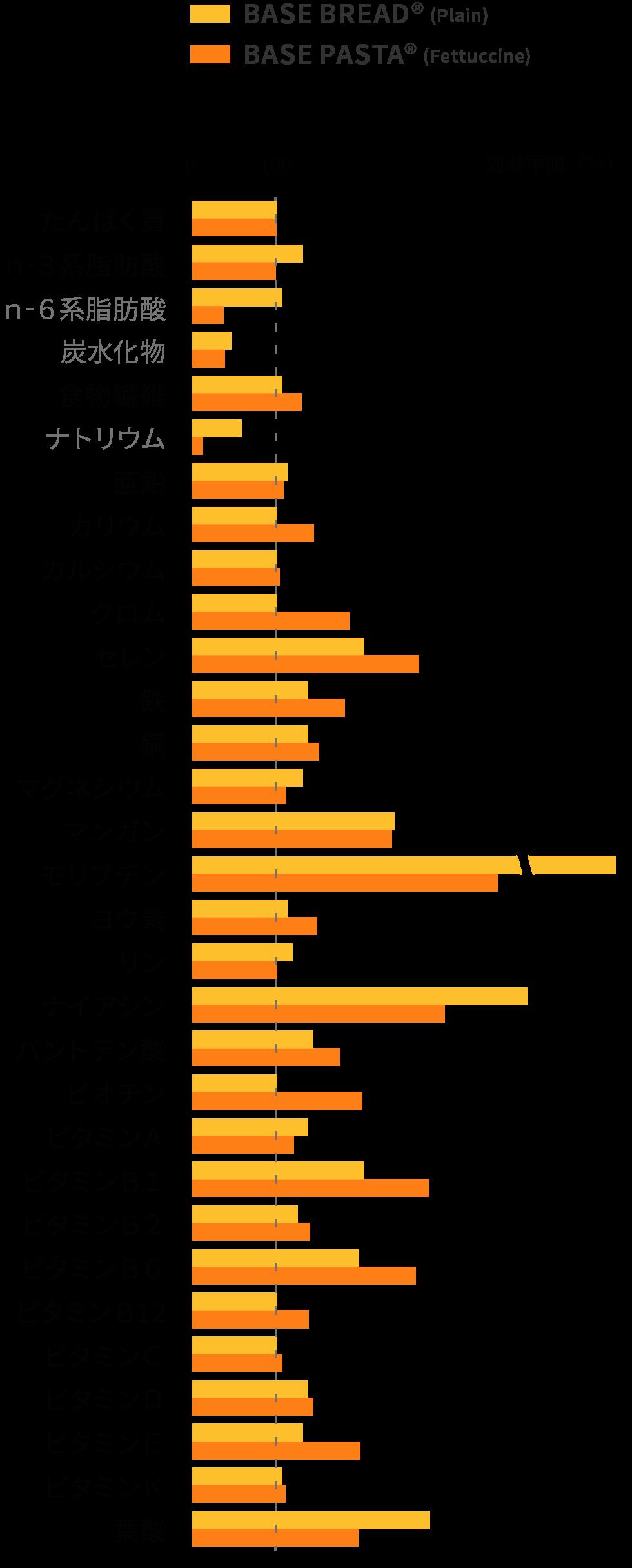 1食あたりの推奨摂取量との各栄養素比較